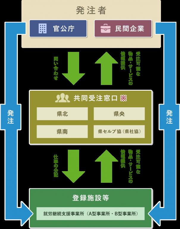 図解:受注と情報の流れ